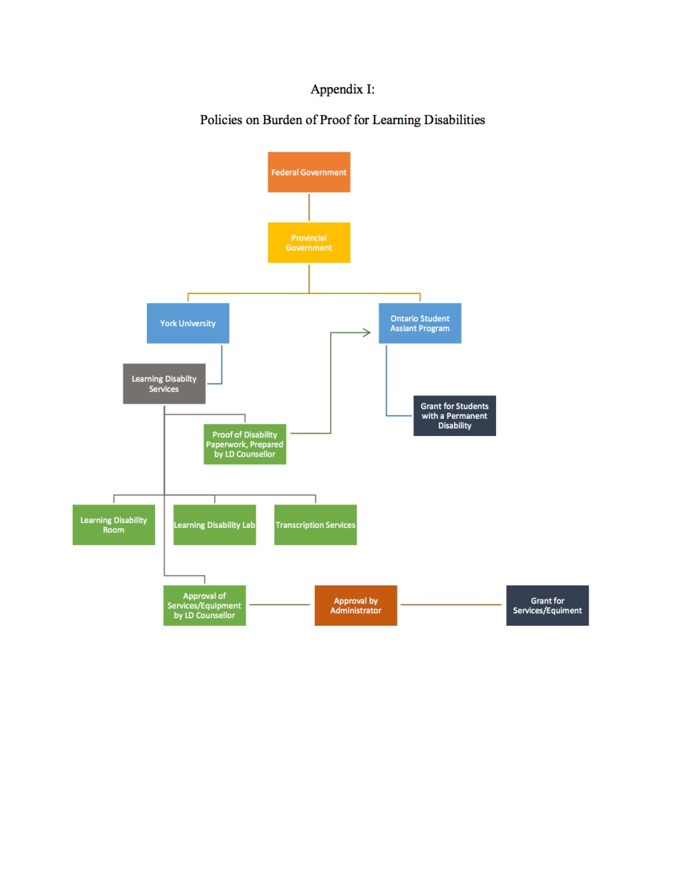 A flow chart that shows how the Federal Government influences universities in the access of accommodations