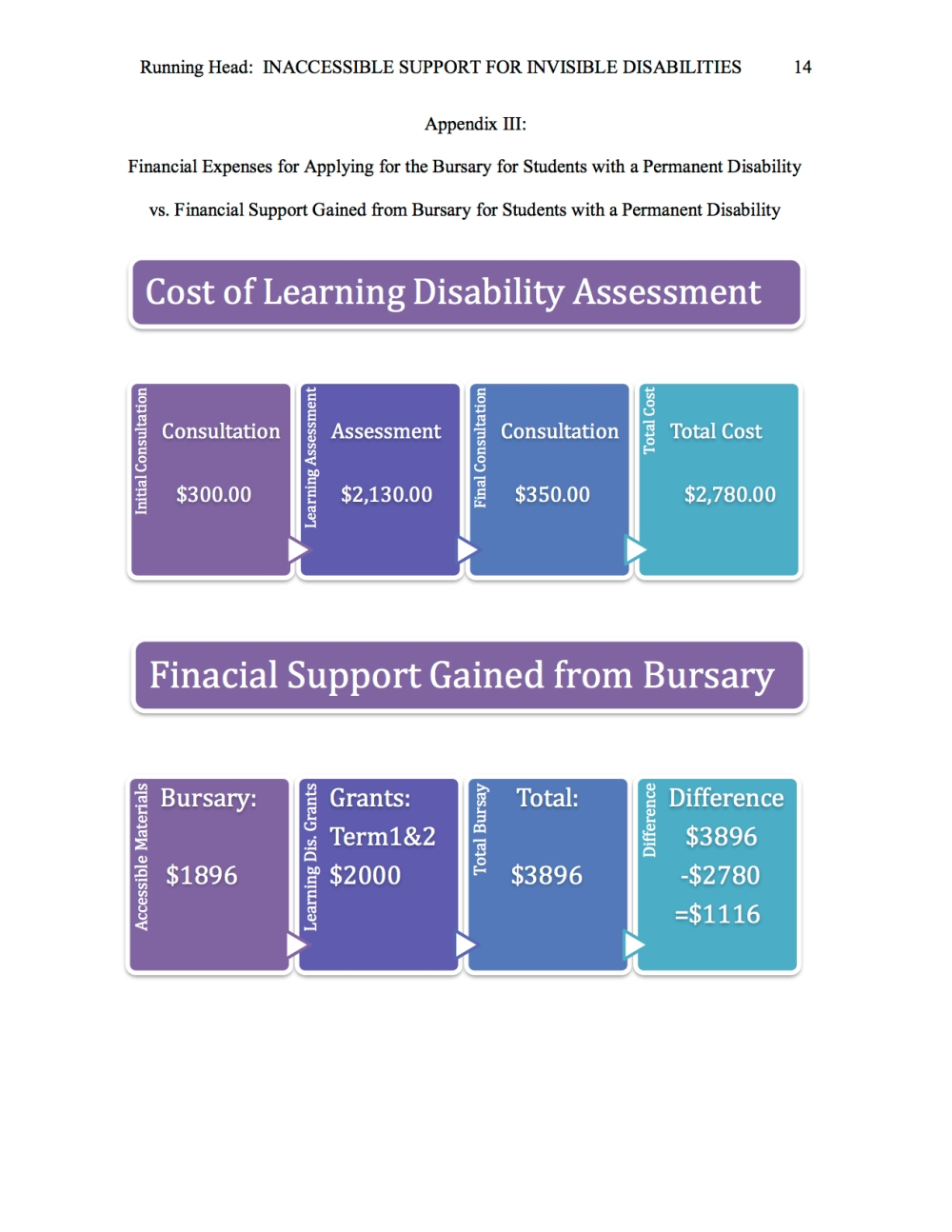Two financial Expense flow charts to show the limited financial gain for accessing accomidations